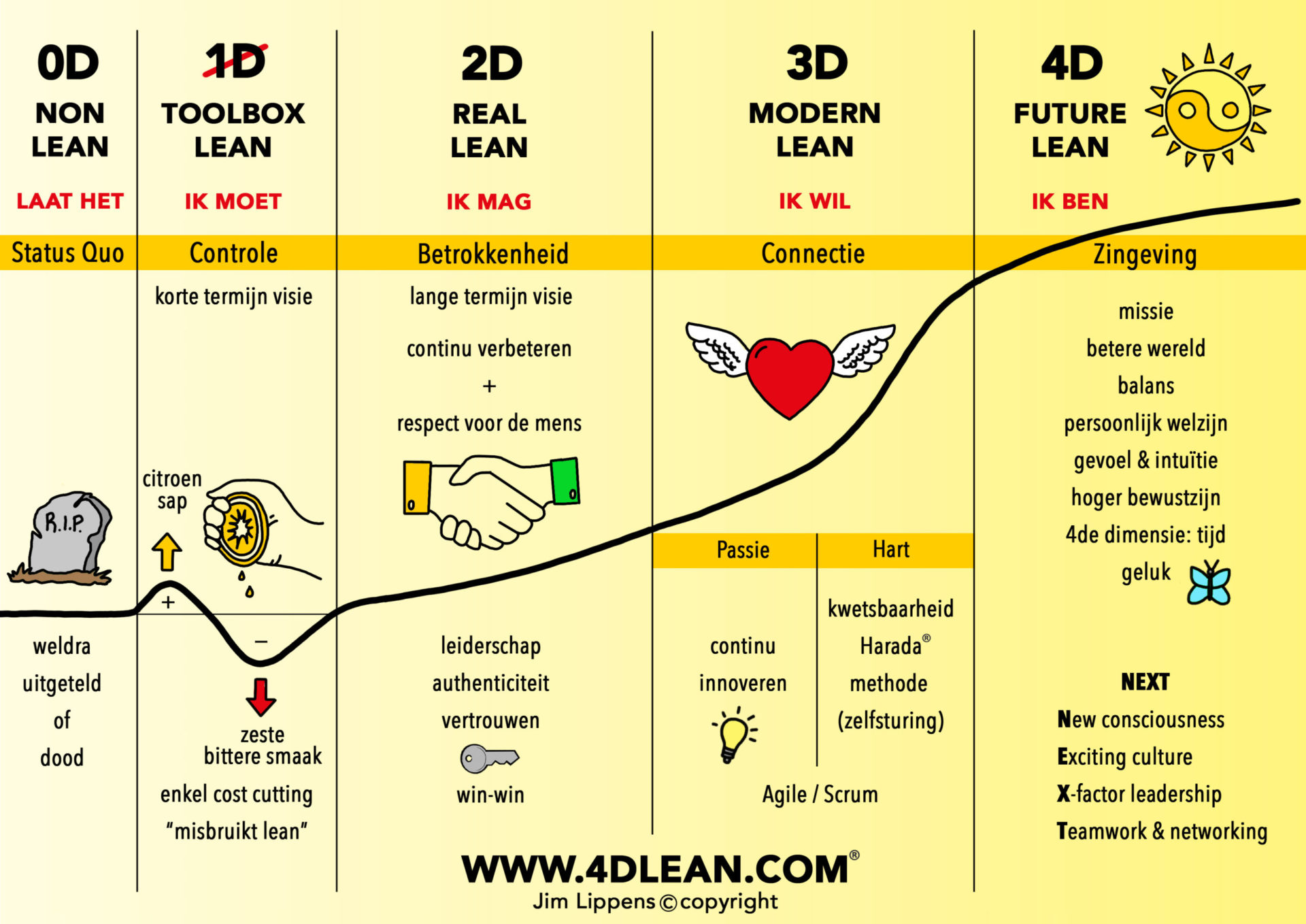 4D Lean-model