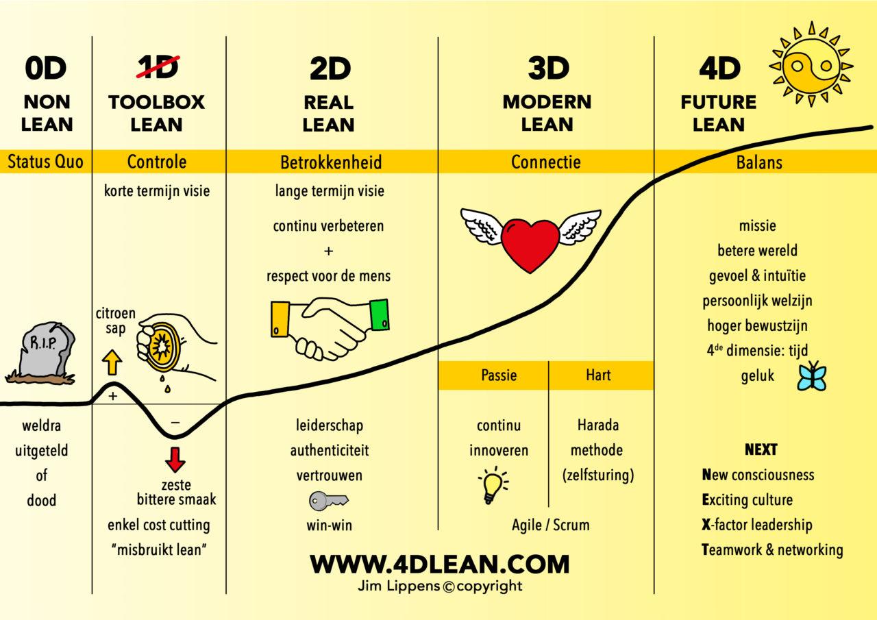 4D Lean model - copyright Jim Lippens